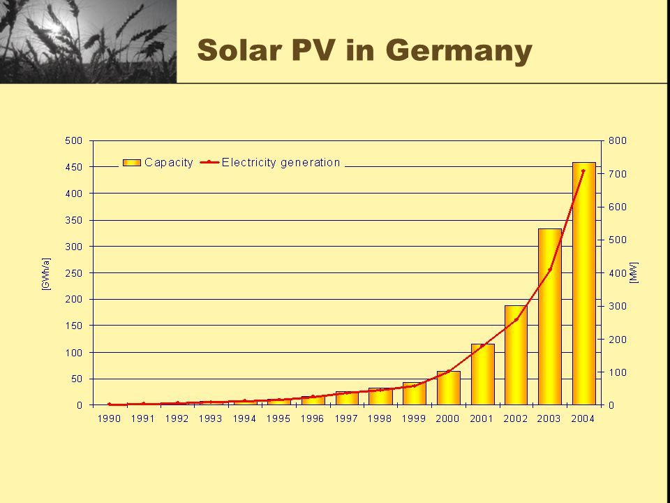 Solar PV in Germany