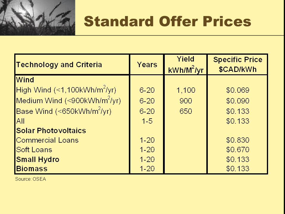 Standard Offer Prices Source: OSEA