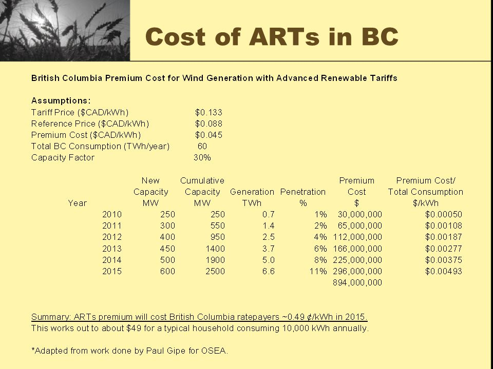 Cost of ARTs in BC