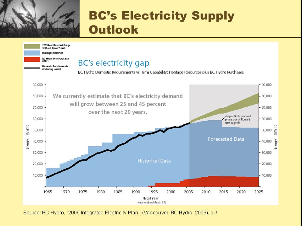 BCs Electricity Supply Outlook Source: BC Hydro, 2006 Integrated Electricity Plan, (Vancouver: BC Hydro, 2006), p.3.