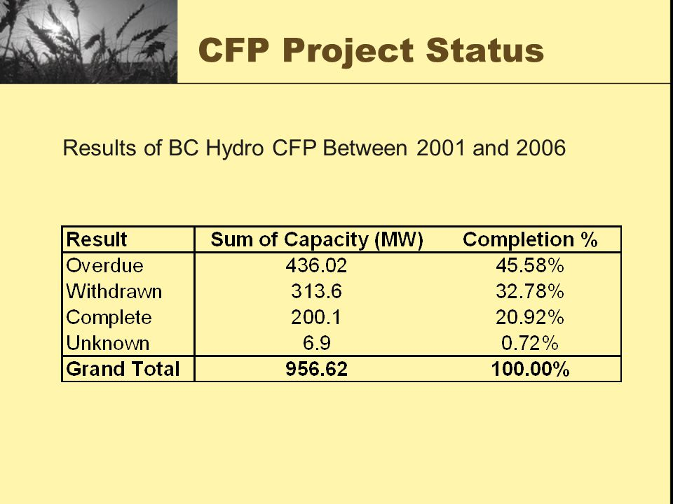 CFP Resource Mix Share of BC Hydro EPAs by Resource Since 2001/02