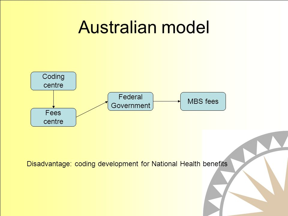Australian model Coding centre Fees centre Federal Government MBS fees Disadvantage: coding development for National Health benefits