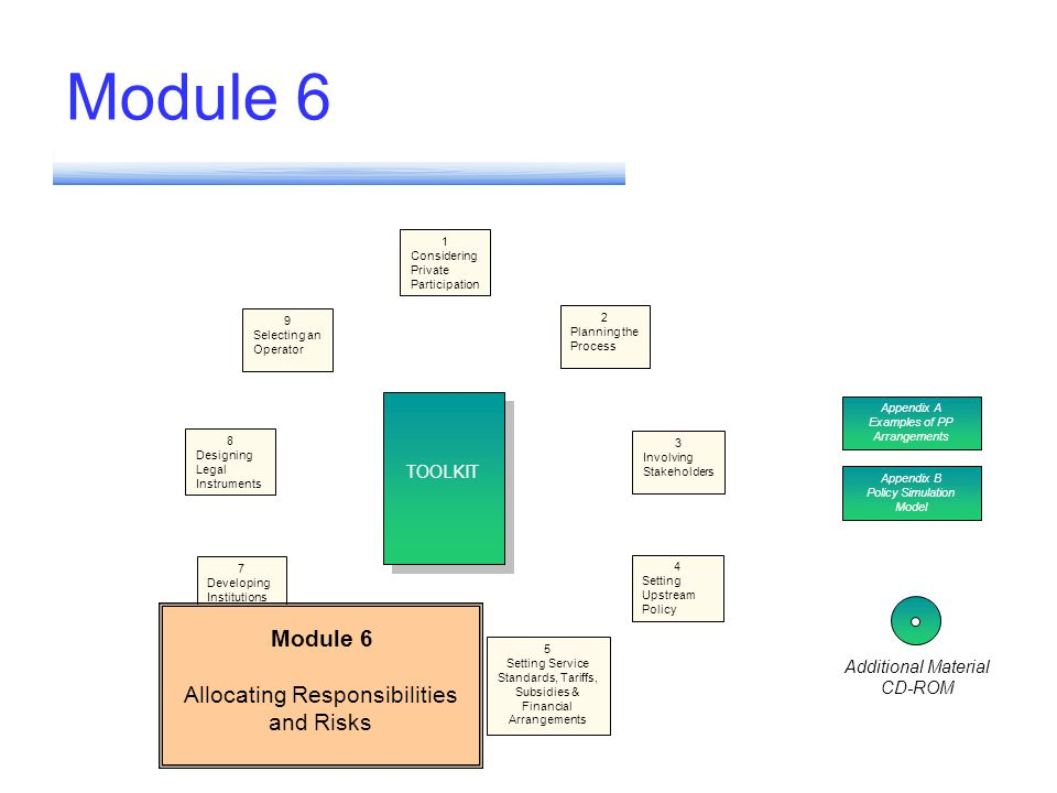 Module 6 Different PP Models Allocating Responsibilities & Risks Political and Regulatory Risk Costs/Revenues LOWHIGH Operator willing to sink capital Operator willing to take operating risk only Operator wont take any risk Tariffs dont cover O&M costs Tariffs cover O&M costs only Tariffs cover total costs Concession Lease/Affermage Management Contract Management Contract HYBRID MODELS In addition to the three basic PP Models, it is possible to design and implement hybrid structures that combine effective elements of different structures, balance risk, mobilize capital but protect the poor HYBRID MODELS In addition to the three basic PP Models, it is possible to design and implement hybrid structures that combine effective elements of different structures, balance risk, mobilize capital but protect the poor Each model has a particular application to the balance between Costs and Rvenues as well as Political and Regulatory Risks Examples; Risk in Hybrids - Amman (MC) - Cartagena Affermage/Lease