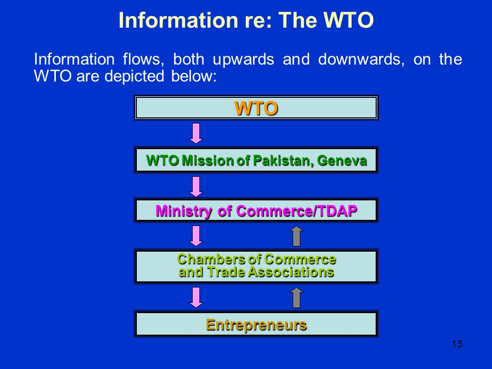 13 Information re: The WTO WTO WTO Mission of Pakistan, Geneva Ministry of Commerce/TDAP Chambers of Commerce and Trade Associations Entrepreneurs Inf