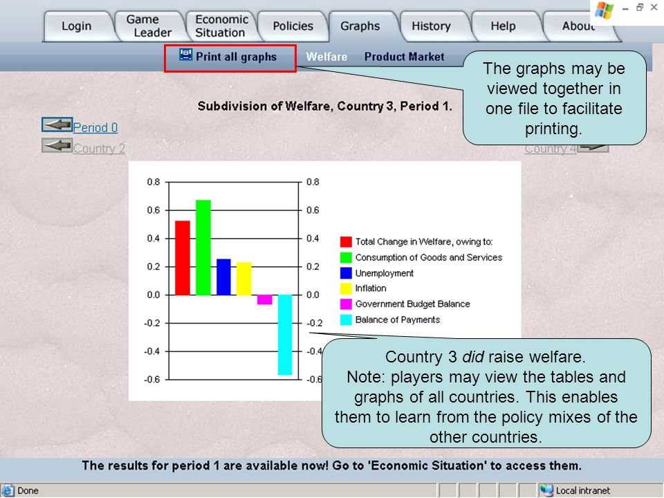 Country 3 did raise welfare.Note: players may view the tables and graphs of all countries.