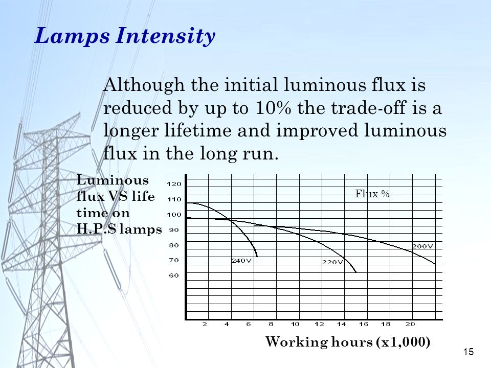 15 Lamps Intensity Luminous flux VS life time on H.P.S lamps Flux % Working hours (x1,000) Although the initial luminous flux is reduced by up to 10%
