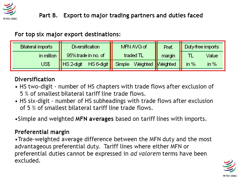 Part B. Export to major trading partners and duties faced For top six major export destinations: Diversification HS two-digit - number of HS chapters