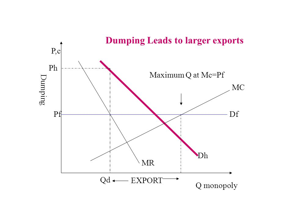 P,c MC Df Dh MR Ph Pf Qd Q monopoly Dumping Leads to larger exports Maximum Q at Mc=Pf EXPORT Dumping