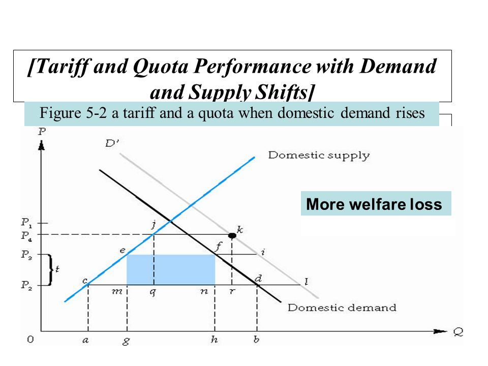 [Tariff and Quota Performance with Demand and Supply Shifts] Figure 5-2 a tariff and a quota when domestic demand rises More welfare loss Monopoly effect