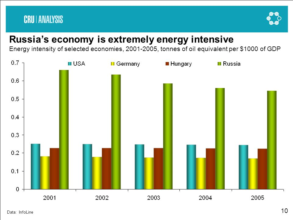10 Russias economy is extremely energy intensive Energy intensity of selected economies, 2001-2005, tonnes of oil equivalent per $1000 of GDP Data: InfoLine