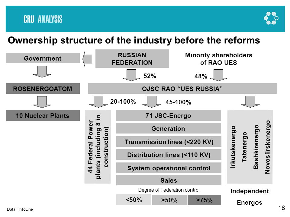 18 Data: InfoLine Ownership structure of the industry before the reforms Government ROSENERGOATOM 10 Nuclear Plants OJSC RAO UES RUSSIA RUSSIAN FEDERATION Minority shareholders of RAO UES 52% 48% 20-100% 45-100% 44 Federal Power plants (including 8 in construction) 71 JSC-Energo Generation Transmission lines (<220 KV) Distribution lines (<110 KV) System operational control Sales Irkutskenergo Tatenergo Bashkirenergo Novosiirskenergo Independent Energos Degree of Federation control <50% >50%>75%