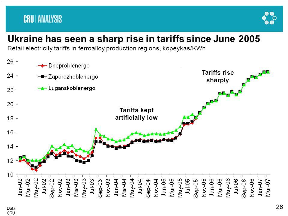 26 Data: CRU Ukraine has seen a sharp rise in tariffs since June 2005 Retail electricity tariffs in ferroalloy production regions, kopeykas/KWh Tariffs rise sharply Tariffs kept artificially low