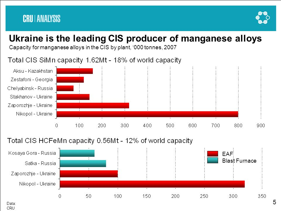 5 Ukraine is the leading CIS producer of manganese alloys Capacity for manganese alloys in the CIS by plant, 000 tonnes, 2007 EAF Blast Furnace Data: CRU