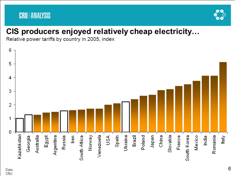 6 CIS producers enjoyed relatively cheap electricity… Relative power tariffs by country in 2005, index Data: CRU