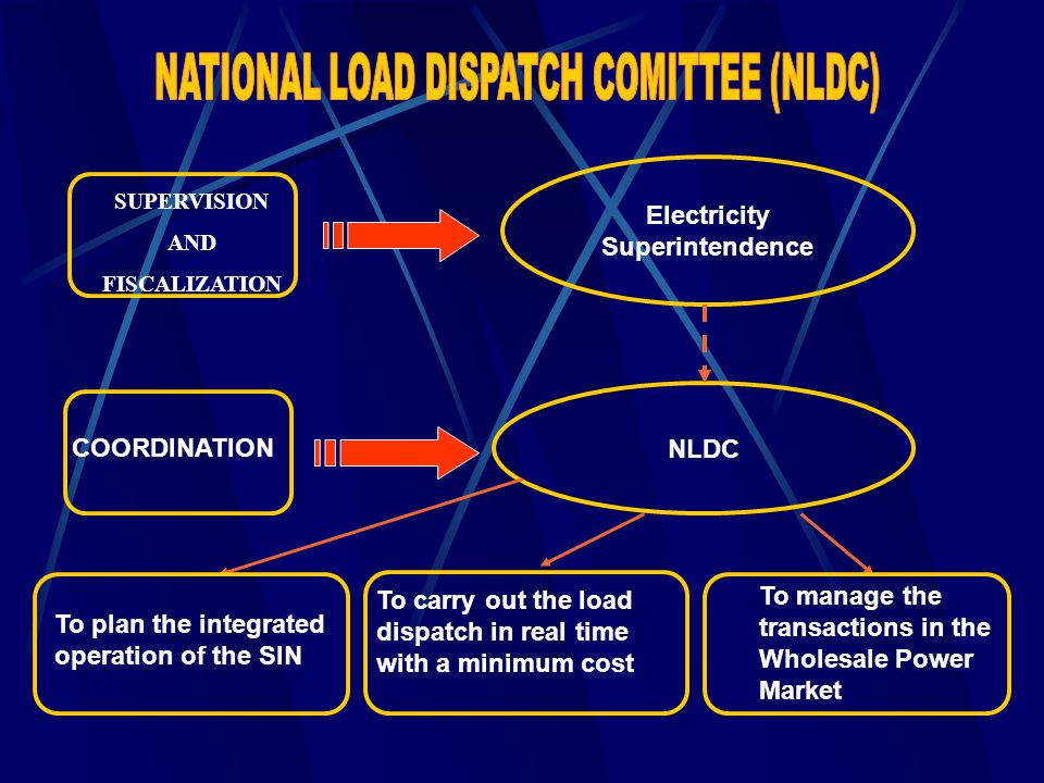 SUPERVISION AND FISCALIZATION COORDINATION Electricity Superintendence NLDC To plan the integrated operation of the SIN To carry out the load dispatch