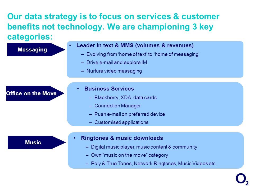 Messaging Our data strategy is to focus on services & customer benefits not technology.