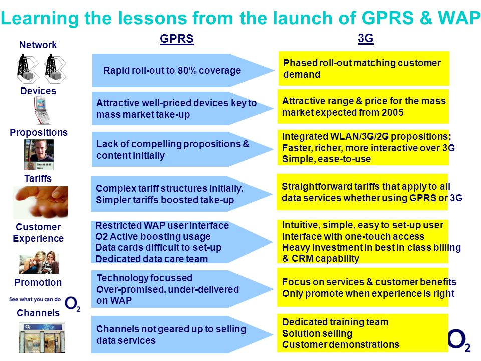 Learning the lessons from the launch of GPRS & WAP 3G Network Devices Propositions GPRS Tariffs Promotion Channels Customer Experience Rapid roll-out to 80% coverage Phased roll-out matching customer demand Attractive well-priced devices key to mass market take-up Attractive range & price for the mass market expected from 2005 Lack of compelling propositions & content initially Integrated WLAN/3G/2G propositions; Faster, richer, more interactive over 3G Simple, ease-to-use Complex tariff structures initially.
