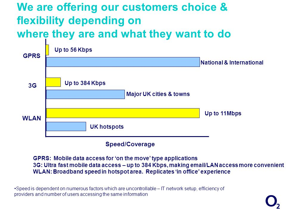 We are offering our customers choice & flexibility depending on where they are and what they want to do Up to 11Mbps Up to 384 Kbps Up to 56 Kbps Speed is dependent on numerous factors which are uncontrollable – IT network setup, efficiency of providers and number of users accessing the same information GPRS National & International Major UK cities & towns UK hotspots 3G WLAN Speed/Coverage GPRS: Mobile data access for on the move type applications 3G: Ultra fast mobile data access – up to 384 Kbps, making email/LAN access more convenient WLAN: Broadband speed in hotspot area.