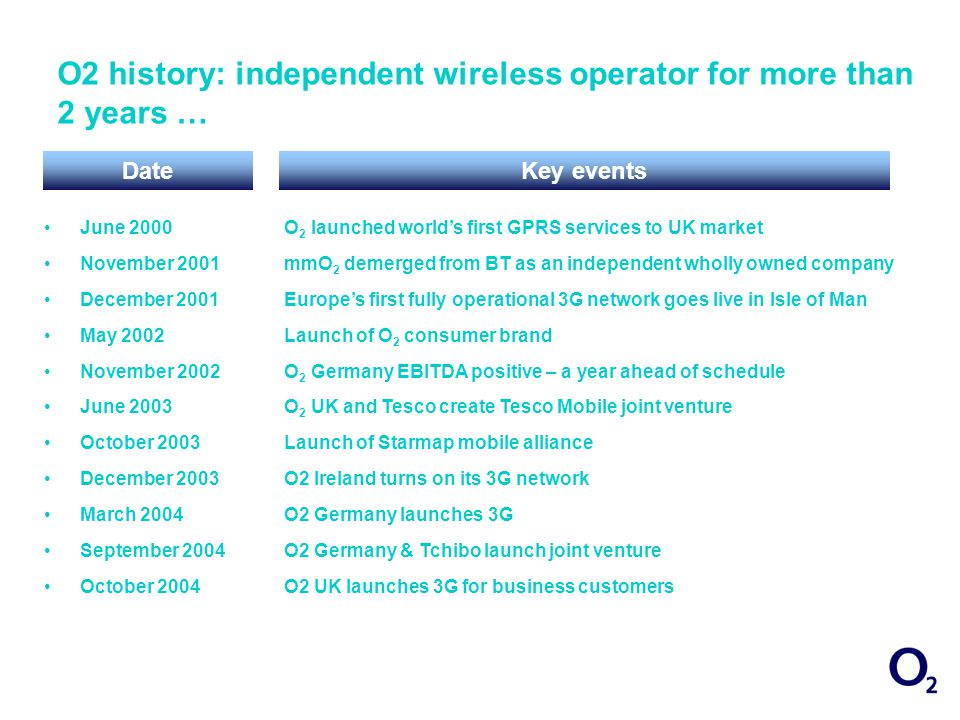O2 history: independent wireless operator for more than 2 years … June 2000 November 2001 December 2001 May 2002 November 2002 June 2003 October 2003 December 2003 March 2004 September 2004 October 2004 O 2 launched worlds first GPRS services to UK market mmO 2 demerged from BT as an independent wholly owned company Europes first fully operational 3G network goes live in Isle of Man Launch of O 2 consumer brand O 2 Germany EBITDA positive – a year ahead of schedule O 2 UK and Tesco create Tesco Mobile joint venture Launch of Starmap mobile alliance O2 Ireland turns on its 3G network O2 Germany launches 3G O2 Germany & Tchibo launch joint venture O2 UK launches 3G for business customers DateKey events