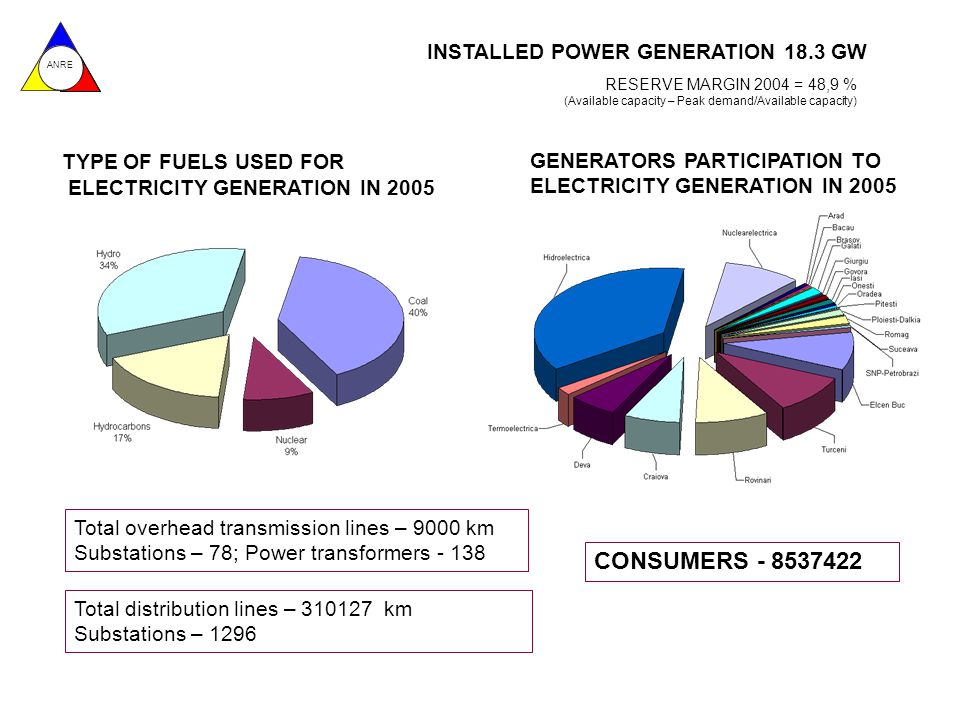 ANRE INSTALLED POWER GENERATION 18.3 GW CONSUMERS - 8537422 Total overhead transmission lines – 9000 km Substations – 78; Power transformers - 138 RESERVE MARGIN 2004 = 48,9 % (Available capacity – Peak demand/Available capacity) TYPE OF FUELS USED FOR ELECTRICITY GENERATION IN 2005 GENERATORS PARTICIPATION TO ELECTRICITY GENERATION IN 2005 Total distribution lines – 310127 km Substations – 1296