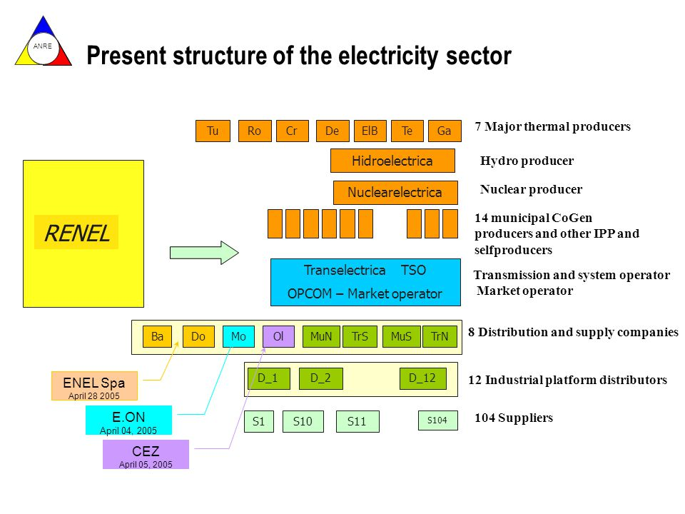 ANRE Regional Power Exchange OMEL EEX PowerNext GME NORDPOOL APX-Group Borzen EXAA OPCOM PPX OTE Source: OPCOM