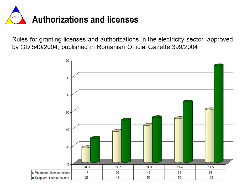 ANRE Authorizations and licenses Rules for granting licenses and authorizations in the electricity sector approved by GD 540/2004, published in Romanian Official Gazette 399/2004