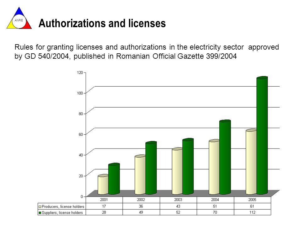ANRE Privatization of Distribution Companies