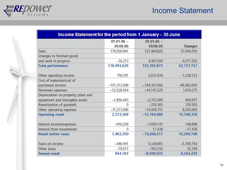 19 Income Statement Income Statement for the period from 1 January – 30 June