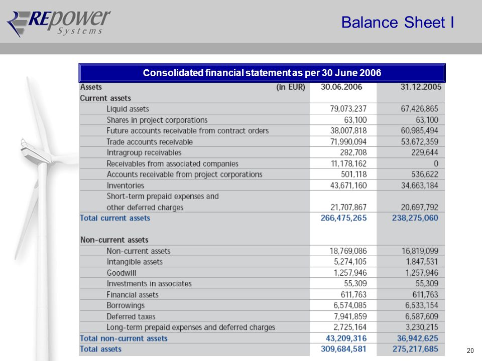 20 Balance Sheet I Consolidated financial statement as per 30 June 2006