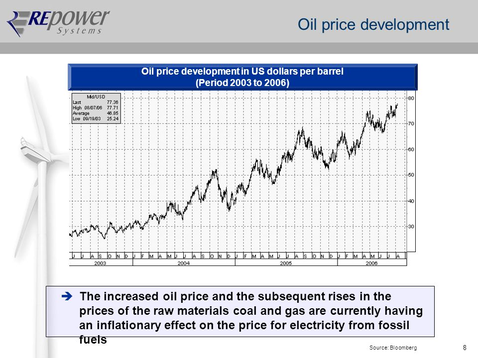 8 Oil price development Oil price development in US dollars per barrel (Period 2003 to 2006) Source: Bloomberg The increased oil price and the subsequent rises in the prices of the raw materials coal and gas are currently having an inflationary effect on the price for electricity from fossil fuels