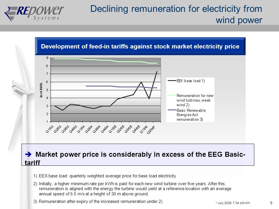 9 Declining remuneration for electricity from wind power Development of feed-in tariffs against stock market electricity price 1)EEX base load: quarterly weighted average price for base load electricity 2)Initially, a higher minimum rate per kWh is paid for each new wind turbine over five years.