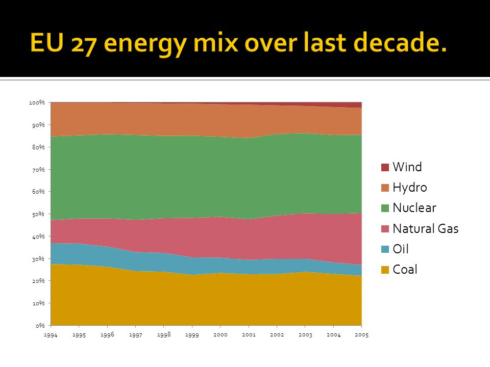 Coal as a primary energy source is diminishing in many parts of the world, although it is one of the cheapest sources.