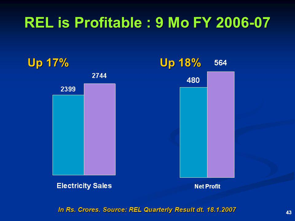 43 REL is Profitable : 9 Mo FY 2006-07 Up 17% Up 18% In Rs. Crores. Source: REL Quarterly Result dt. 18.1.2007