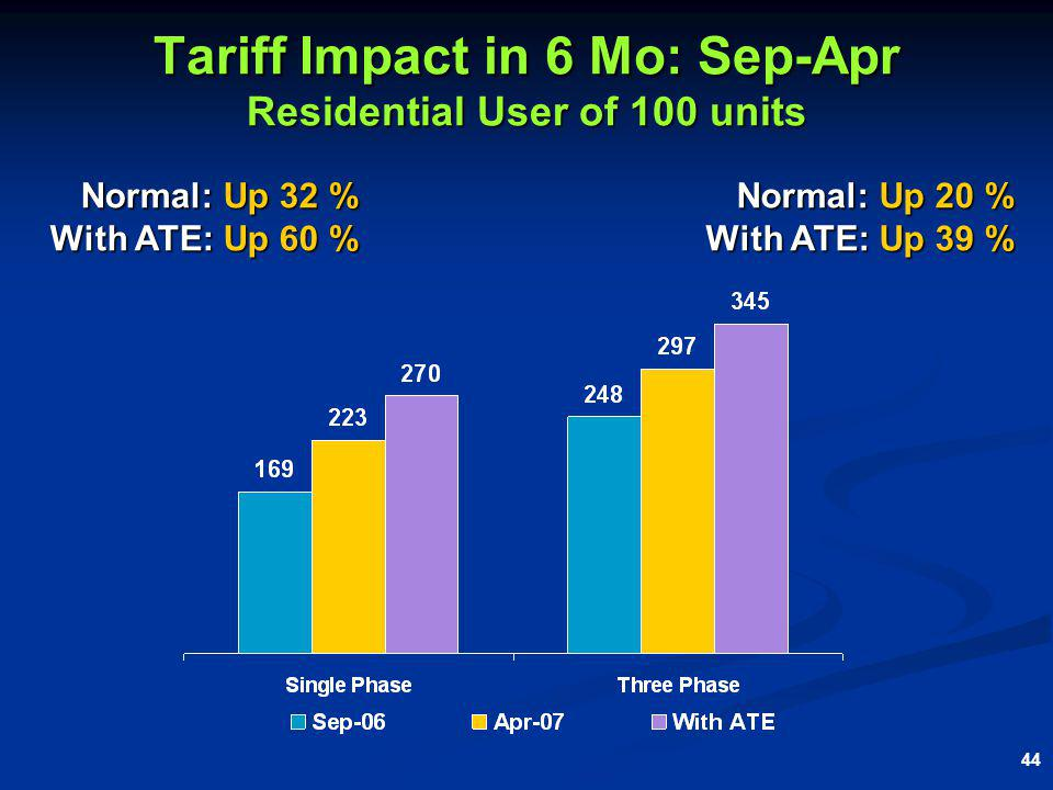 44 Tariff Impact in 6 Mo: Sep-Apr Residential User of 100 units Normal: Up 20 % With ATE: Up 39 % Normal: Up 32 % With ATE: Up 60 %