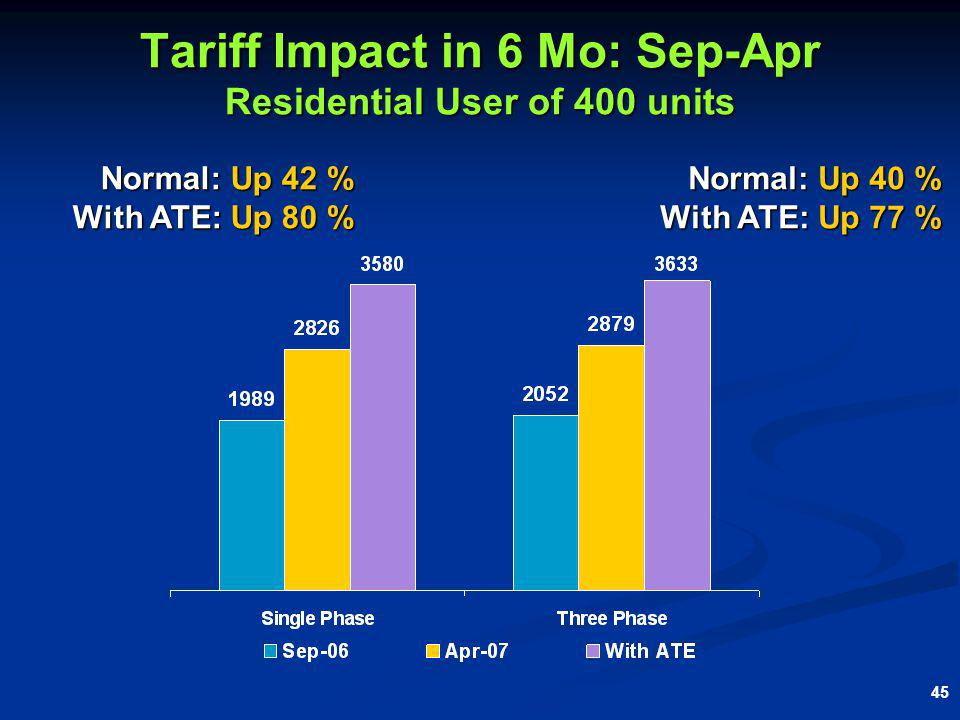 45 Tariff Impact in 6 Mo: Sep-Apr Residential User of 400 units Normal: Up 40 % With ATE: Up 77 % Normal: Up 42 % With ATE: Up 80 %