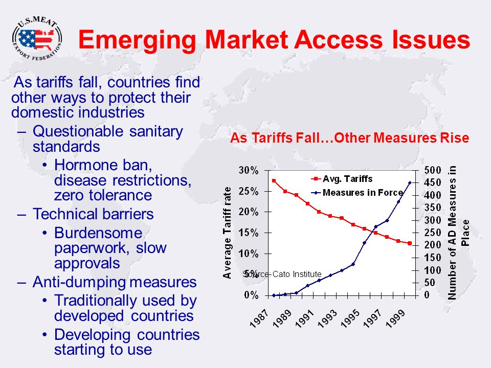 Emerging Market Access Issues As tariffs fall, countries find other ways to protect their domestic industries –Questionable sanitary standards Hormone ban, disease restrictions, zero tolerance –Technical barriers Burdensome paperwork, slow approvals –Anti-dumping measures Traditionally used by developed countries Developing countries starting to use As Tariffs Fall…Other Measures Rise Source: Cato Institute