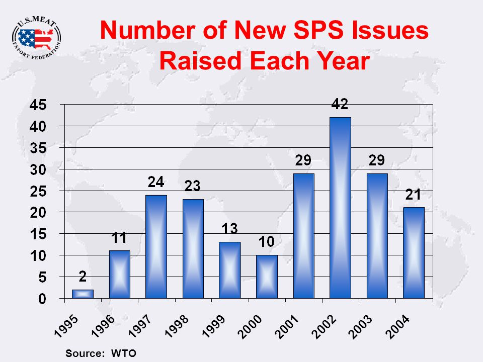 Number of New SPS Issues Raised Each Year Source: WTO
