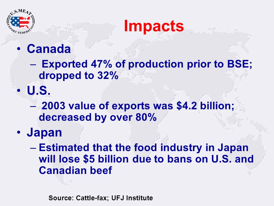 Impacts Canada – Exported 47% of production prior to BSE; dropped to 32% U.S.