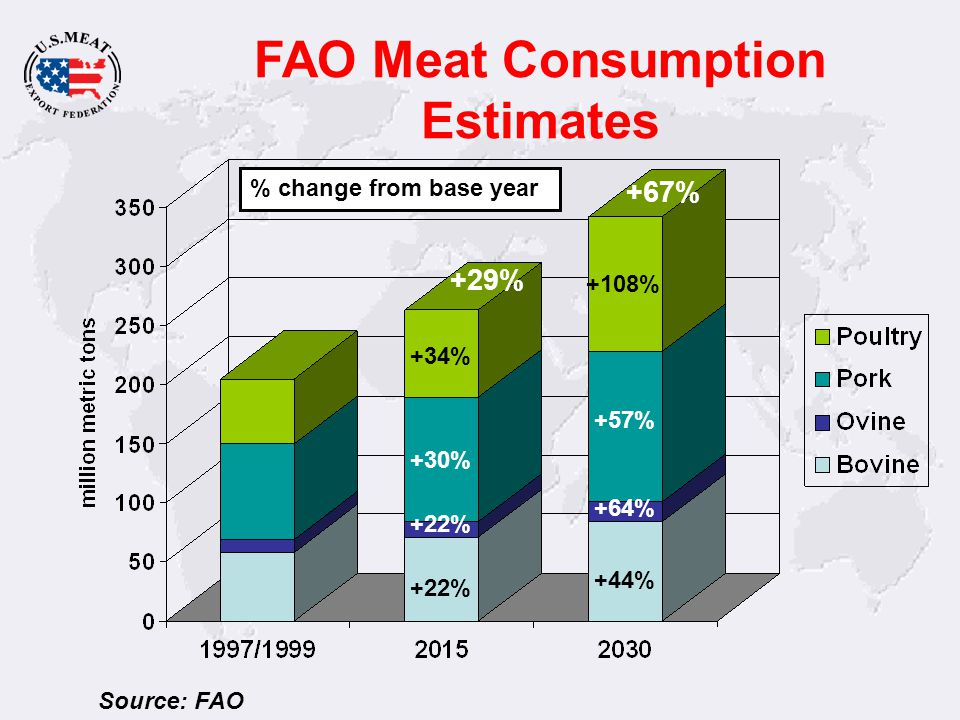 FAO Meat Consumption Estimates Source: FAO +34% +108% +30% +57% +22% +44% +22% +64% % change from base year +29% +67%