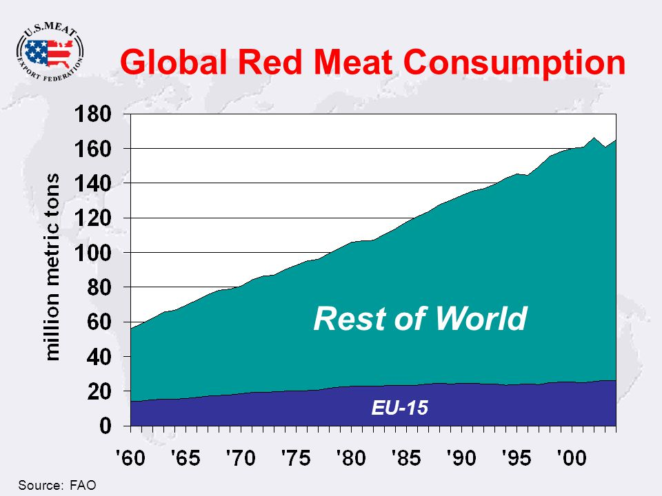 Global Red Meat Consumption Rest of World EU-15 Source: FAO