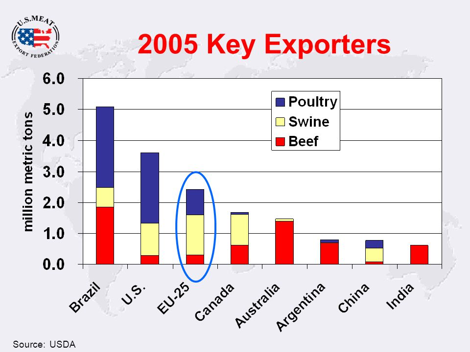 2005 Key Exporters Source: USDA