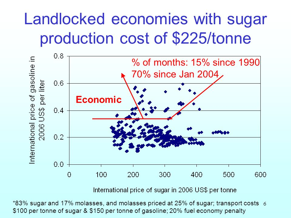 6 Landlocked economies with sugar production cost of $225/tonne *83% sugar and 17% molasses, and molasses priced at 25% of sugar; transport costs $100 per tonne of sugar & $150 per tonne of gasoline; 20% fuel economy penalty Economic % of months: 15% since 1990 70% since Jan 2004