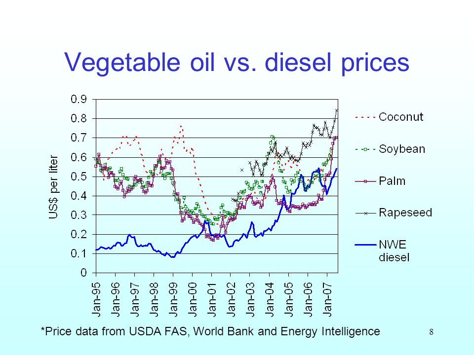 8 Vegetable oil vs. diesel prices *Price data from USDA FAS, World Bank and Energy Intelligence