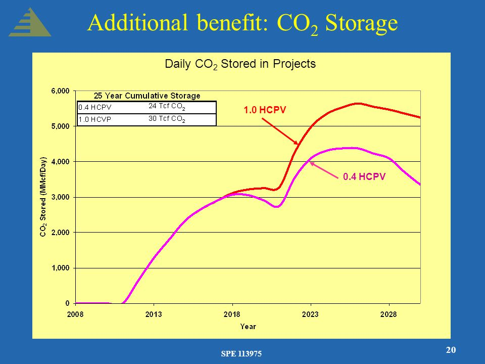 SPE 113975 20 Additional benefit: CO 2 Storage Daily CO 2 Stored in Projects 0.4 HCPV 1.0 HCPV