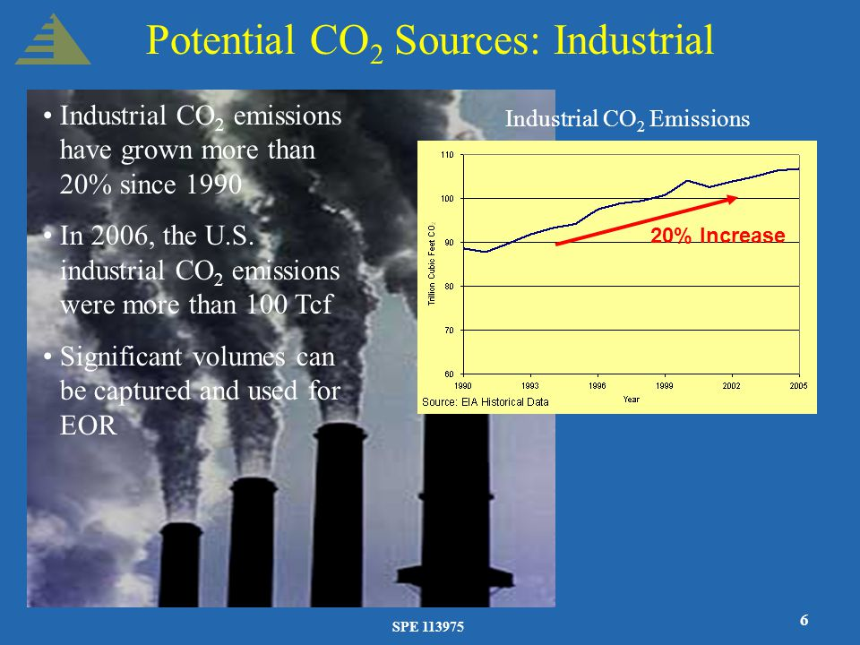 SPE 113975 6 Potential CO 2 Sources: Industrial Industrial CO 2 emissions have grown more than 20% since 1990 In 2006, the U.S. industrial CO 2 emissi
