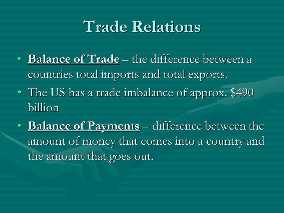 Trade Relations Balance of Trade – the difference between a countries total imports and total exports.Balance of Trade – the difference between a coun
