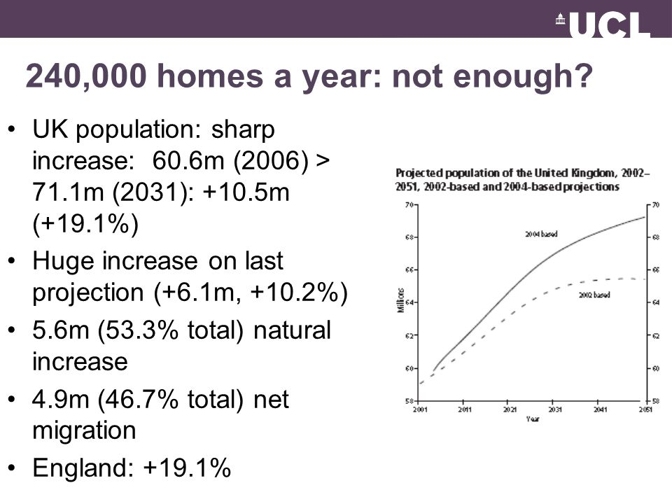 240,000 homes a year: not enough.