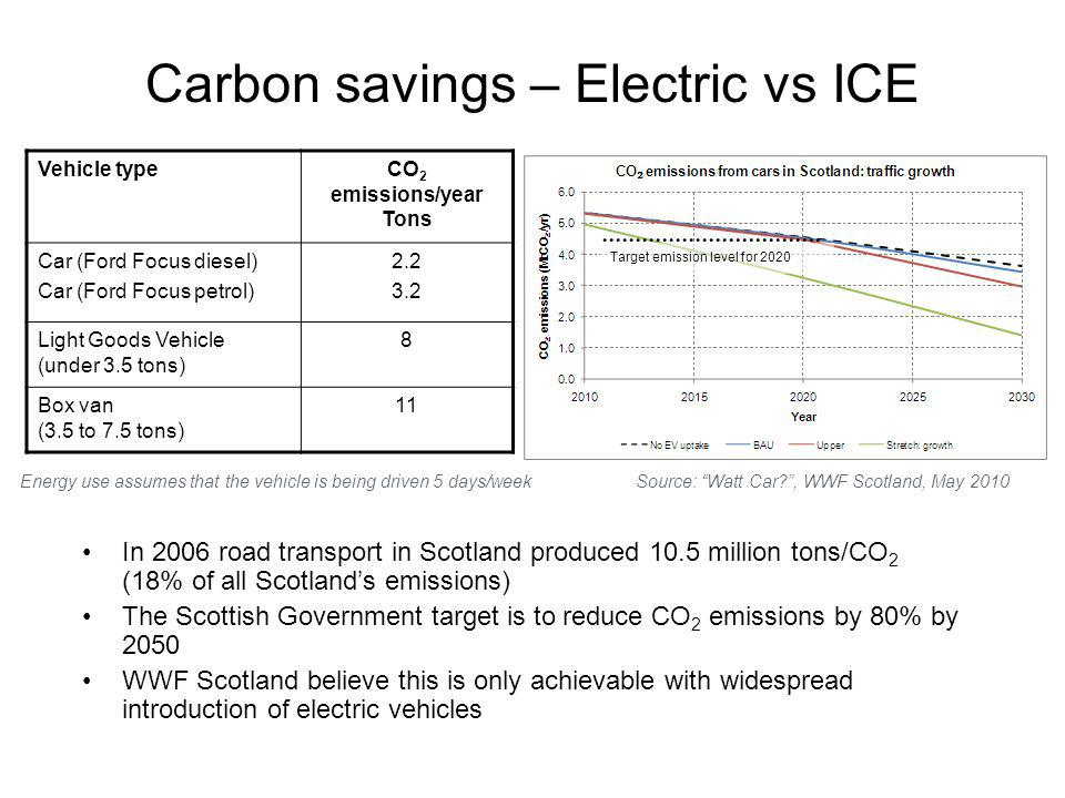 Carbon savings – Electric vs ICE Vehicle typeCO 2 emissions/year Tons Car (Ford Focus diesel) Car (Ford Focus petrol) 2.2 3.2 Light Goods Vehicle (under 3.5 tons) 8 Box van (3.5 to 7.5 tons) 11 In 2006 road transport in Scotland produced 10.5 million tons/CO 2 (18% of all Scotlands emissions) The Scottish Government target is to reduce CO 2 emissions by 80% by 2050 WWF Scotland believe this is only achievable with widespread introduction of electric vehicles Energy use assumes that the vehicle is being driven 5 days/week Target emission level for 2020 Source: Watt Car , WWF Scotland, May 2010