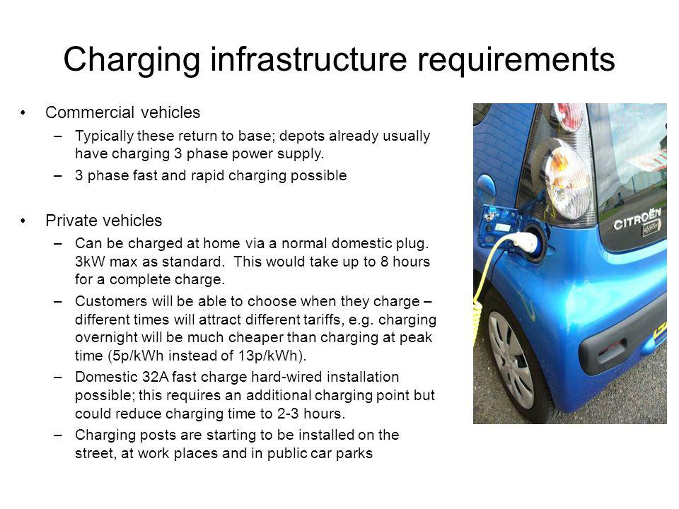 Charging infrastructure requirements Commercial vehicles –Typically these return to base; depots already usually have charging 3 phase power supply.