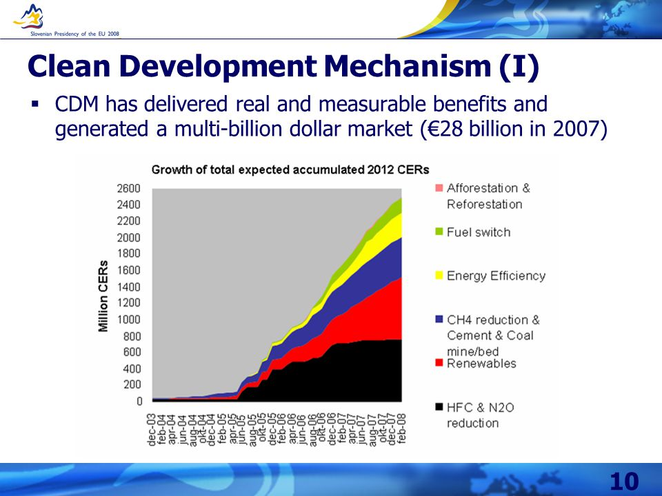 10 Clean Development Mechanism (I) CDM has delivered real and measurable benefits and generated a multi-billion dollar market (28 billion in 2007)